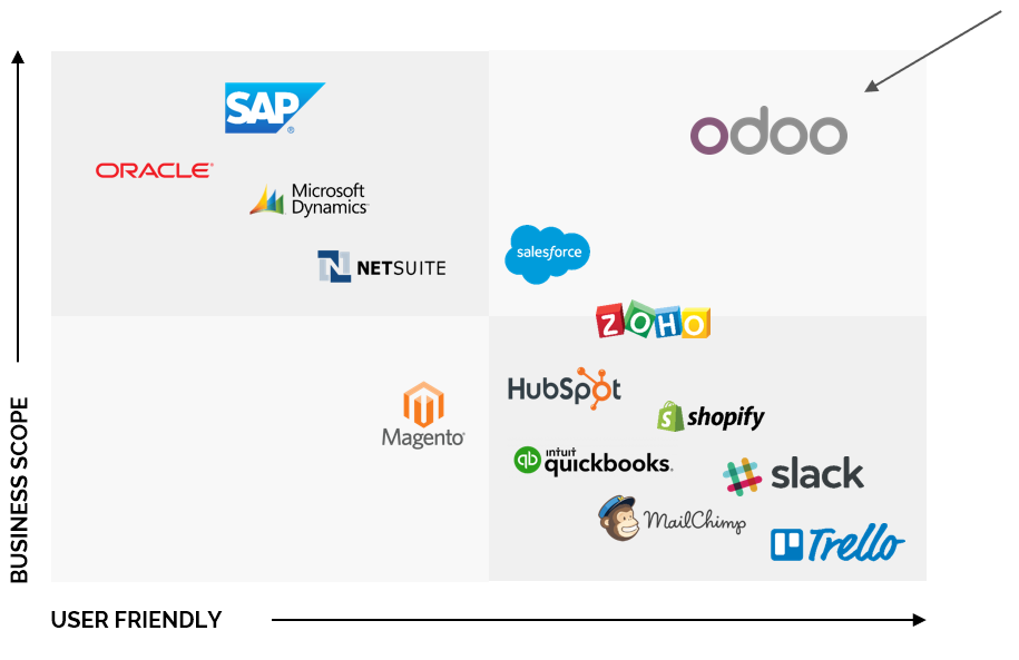 Odoo chart comparison SAP, Oracle, Dynamics